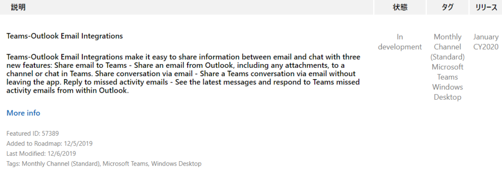 IJY-Ä  January  CY2020  Teams-Outlook Email Integrations  Teams-Outlook Email Integrations make it easy to share information between email and chat with three  new features: Share email to Teams - Share an email from Outlook, including any attachments, to a  channel or chat in Teams. Share conversation via email - Share a Teams conversation via email without  leaving the app. Reply to missed activity emails - See the latest messages and respond to Teams missed  activity emails from within Outlook.  More info  Featured ID: 57389  Added to Roadmap: 12/5/2019  Last Modified: 12/6/2019  Tags: Monthly Channel (Standard), Microsoft Teams, Windows Desktop  In  development  Monthly  Channel  (Standard)  Microsoft  Teams  Windows  Desktop