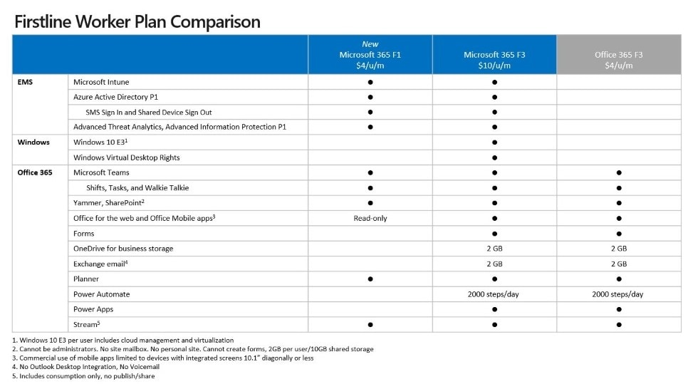 Firstline Worker Plan Comparison  Chart