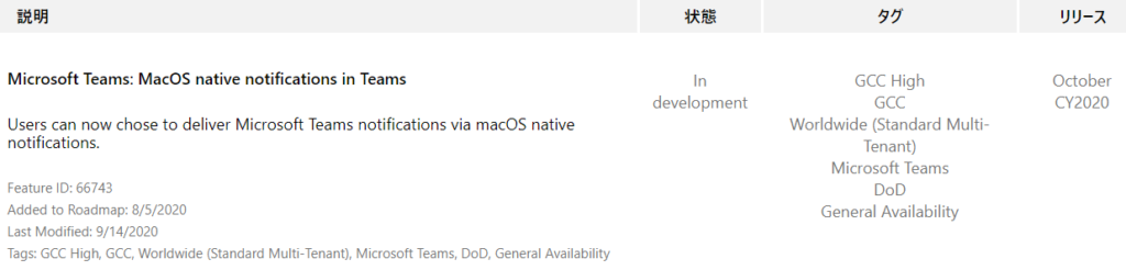 YIJ-Ä  October  CY2020  Microsoft Teams: MacOS native notifications in Teams  Users can now chose to deliver Microsoft Teams notifications via macOS native  notifications.  Feature ID: 66743  Added to Roadmap: 8/5/2020  Last Modified: 9/14/2020  Tags: GCC High, GCC, Worldwide (Standard Multi-Tenant), Microsoft Teams, DOD, General Availability  In  development  55  CCC High  GCC  Worldwide (Standard Multi-  Tenant)  Microsoft Teams  DoD  General Availability