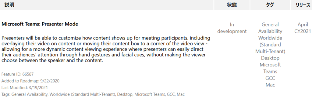 Microsoft Teams: Presenter Mode  Presenters will be able to customize how content shows up for meeting participants, including  overlaying their video on content or moving their content box to a corner of the video view  allowing for a more dynamic content viewing experience where presenters can easily direct  their audiences' attention through hand gestures and facial cues, without making the viewer  choose between the speaker and the content.  Feature ID: 66587  Added to Roadmap: 9/22/2020  Last Modified: 3/19/2021  Tags: General Availability, Worldwide (Standard Multi-Tenant), Desktop, Microsoft Teams, GCC, Mac  In  development  General  Availability  Worldwide  (Standard  Multi-Tenant)  Desktop  Microsoft  Teams  CCC  Mac  April  CY2021